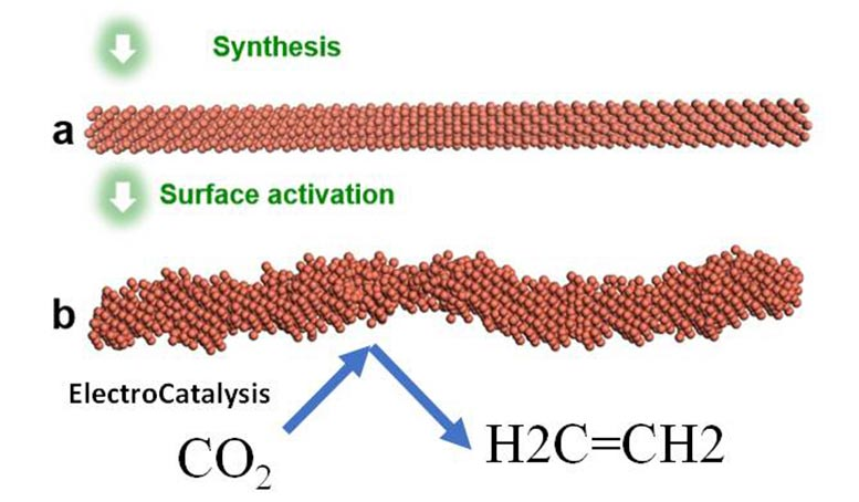 Copper Nanowire ElectroCatalysis