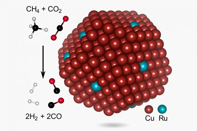 Copper-Ruthenium Syngas Photocatalysts