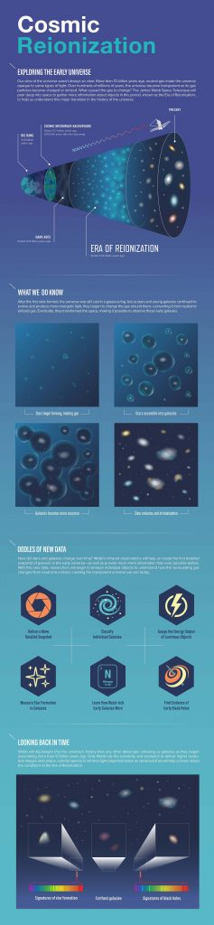 Cosmic Reionization Infographic