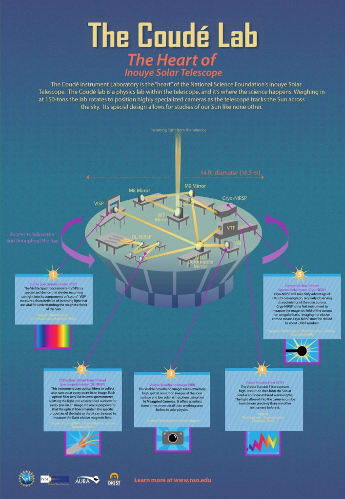 Coude Instrument Laboratory Infographic