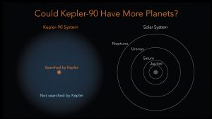 Could Kepler-90 Have More Planets?