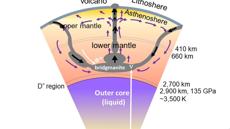 Cross-Section of the Earth's Interior