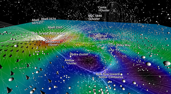 Currents of Galaxies in the Universe