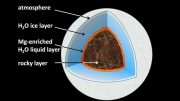 Cut-Away Diagram of a Water-Rich Sub-Neptune Exo-Planet