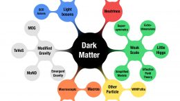 Dark Matter Possible Explanations