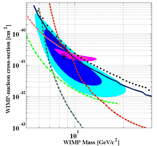 Dark Matter Search Results from CDMS II Silicon Detectors