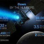 Dawn Completes Primary Mission