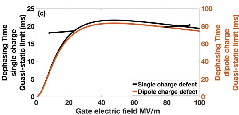 Dephasing Time vs Applied Electric Field