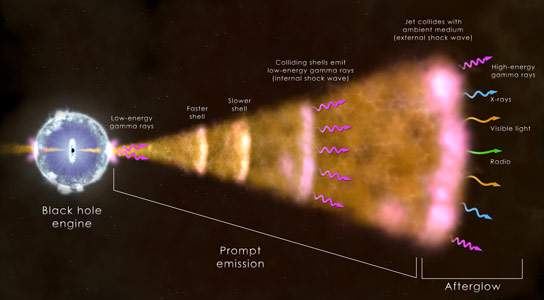 Details of Gamma Ray Burst GRB 130427A