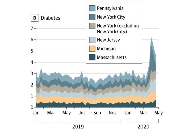 Diabetes Deaths in Five States