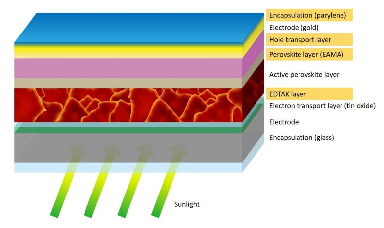 Diagram Showing Perovskite Structure