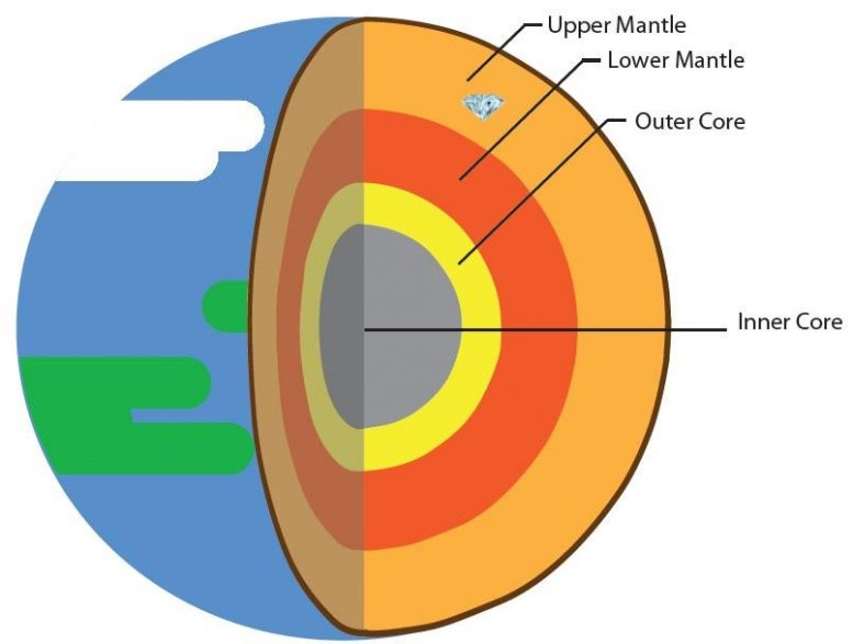 Diagram of Earth's Layers
