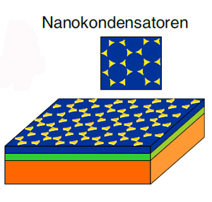 Diagram of a multiferroic material sandwich