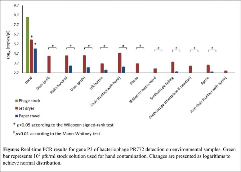Different Rates of Hand Contamination