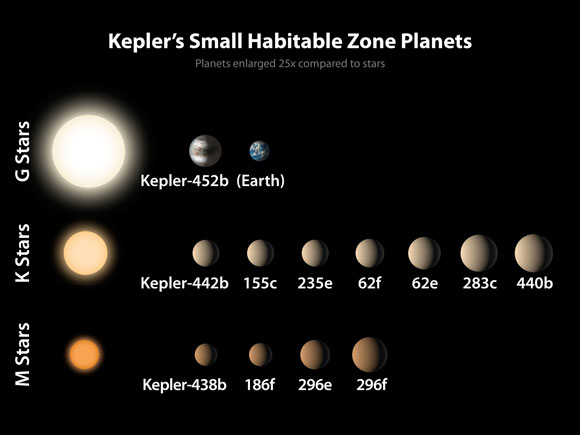 Discovery of a Super-Earth-Sized Planet Orbiting a Sun-Like Star