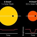 Distance to the Nearest Potentially Habitable Planet