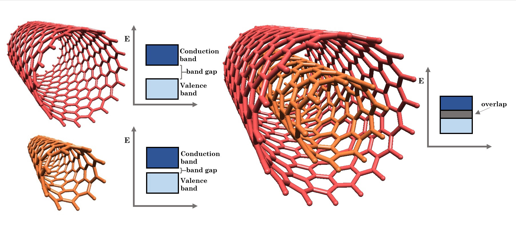 Why are carbon nanotubes so strong?