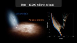 Early Days of the Milky Way Revealed