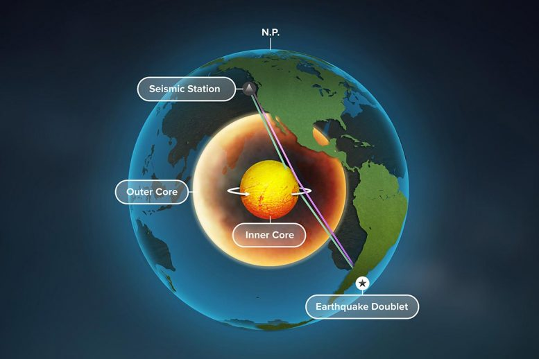 Earth's Inner Core Rotating