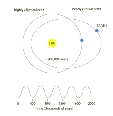 Eccentricity of Earths Orbit