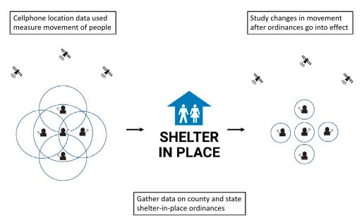 Economic Dislocation Shelter-in-Place Compliance
