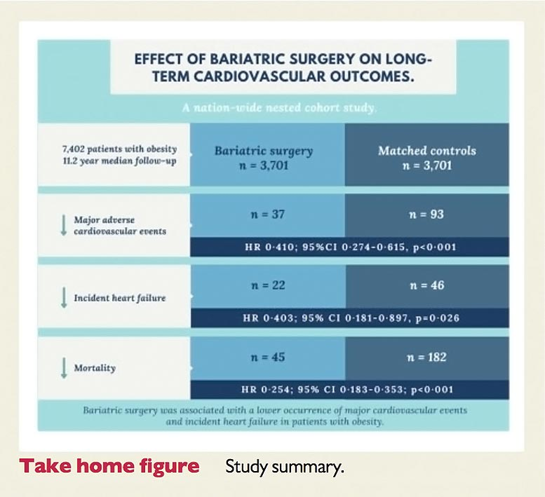 Effect of Bariatric Surgery on Heart Attacks and Strokes
