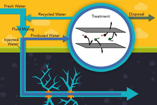 Electrodialysis Can Provide Cost Effective Treatment of Salty Well Water