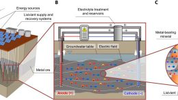 Electrokinetic In Situ Leach Mining Process