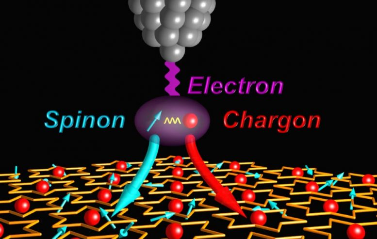 Electron Breaking Apart Into Spinon Ghost Particles and Chargons