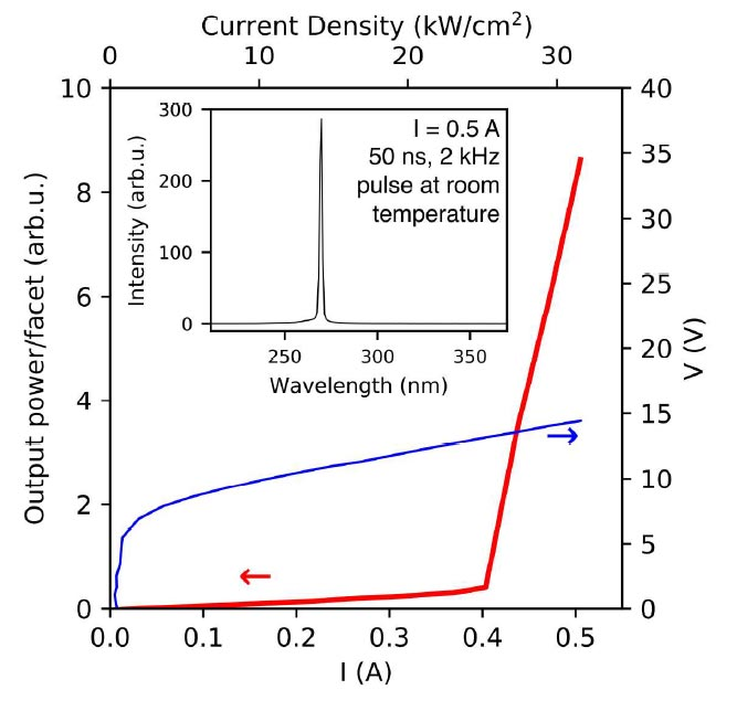 Emission Characteristics Under Pulsed Operation