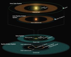 Epsilon Eridani System Compared With Our Solar System