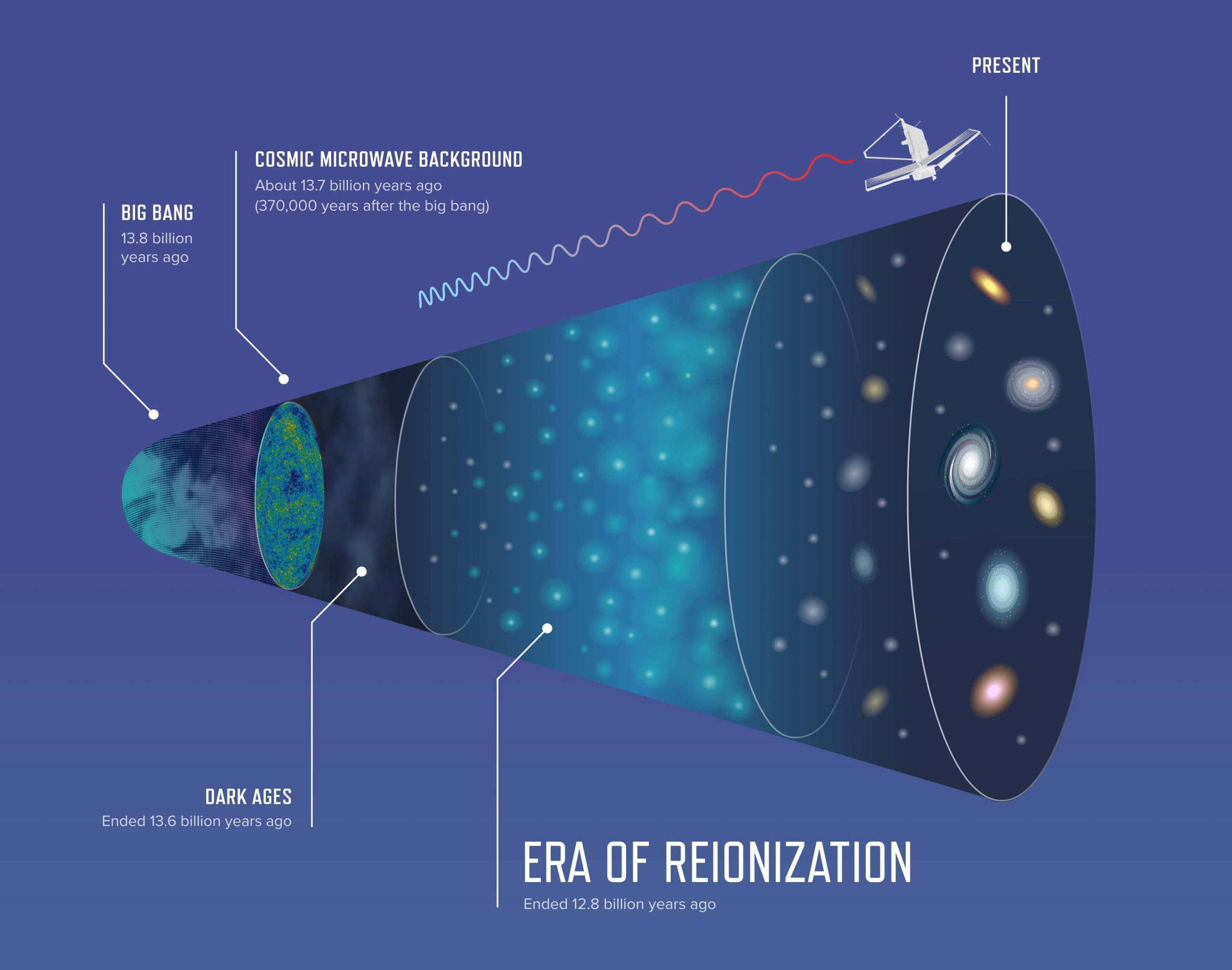 Era-of-Reionization-scaled.jpg