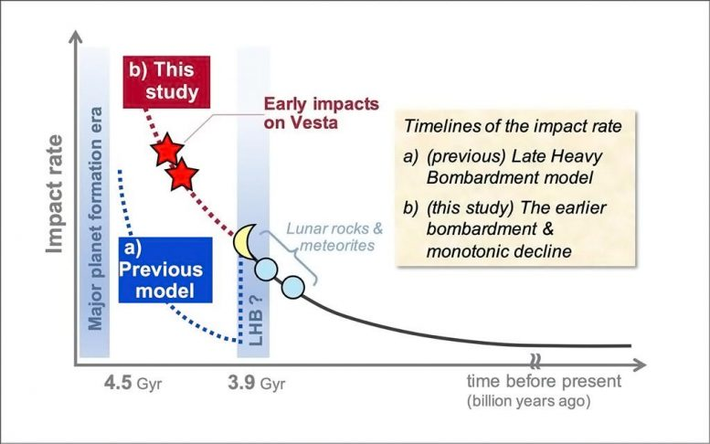 The Estimated Timelines of the Impact Rate at the Early Solar System