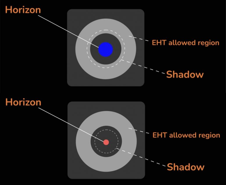 Event Horizon Sizes for Different Theories of Gravity