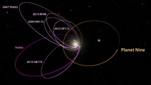 Evidence of Distant Gas Giant Planet in Our Solar System