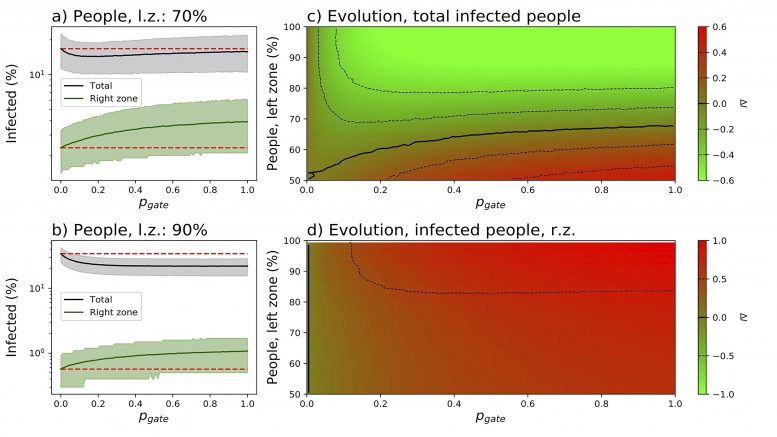 Evolution of Infection as a Function of Asymmetry in Population Distribution