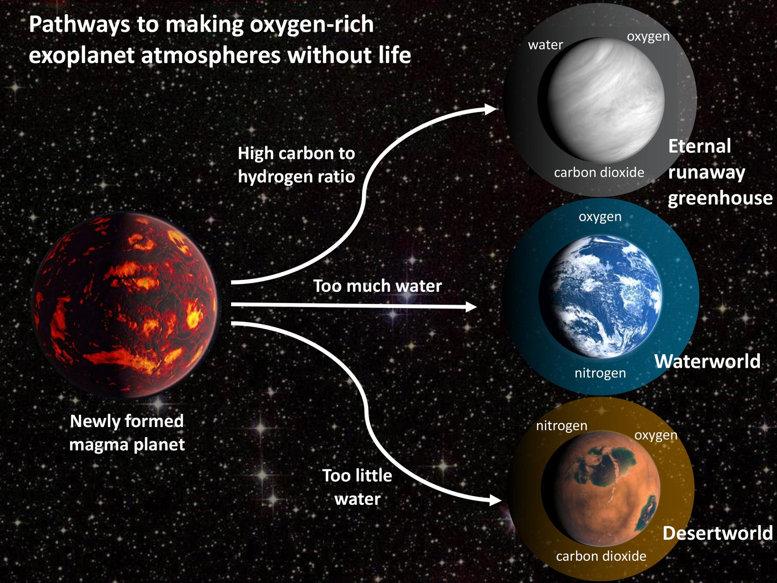 """Scientists Warn of """"Oxygen False Positives"""" in Search for Signs of Alien Life on Other Planets"""