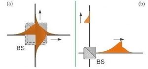 Exploring Wave Function in Quantum Mechanics