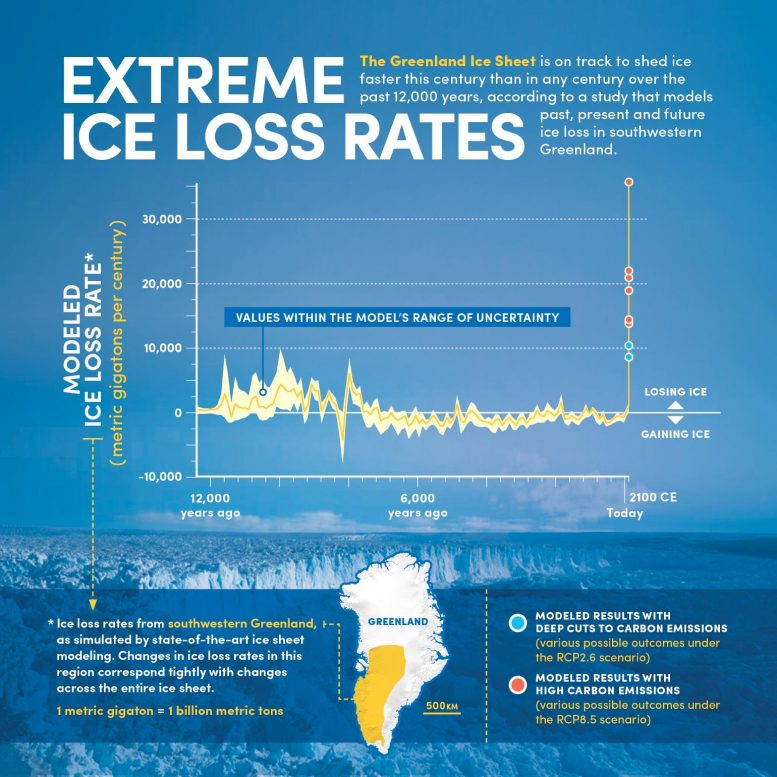 Extreme Ice Losses Rates Greenland
