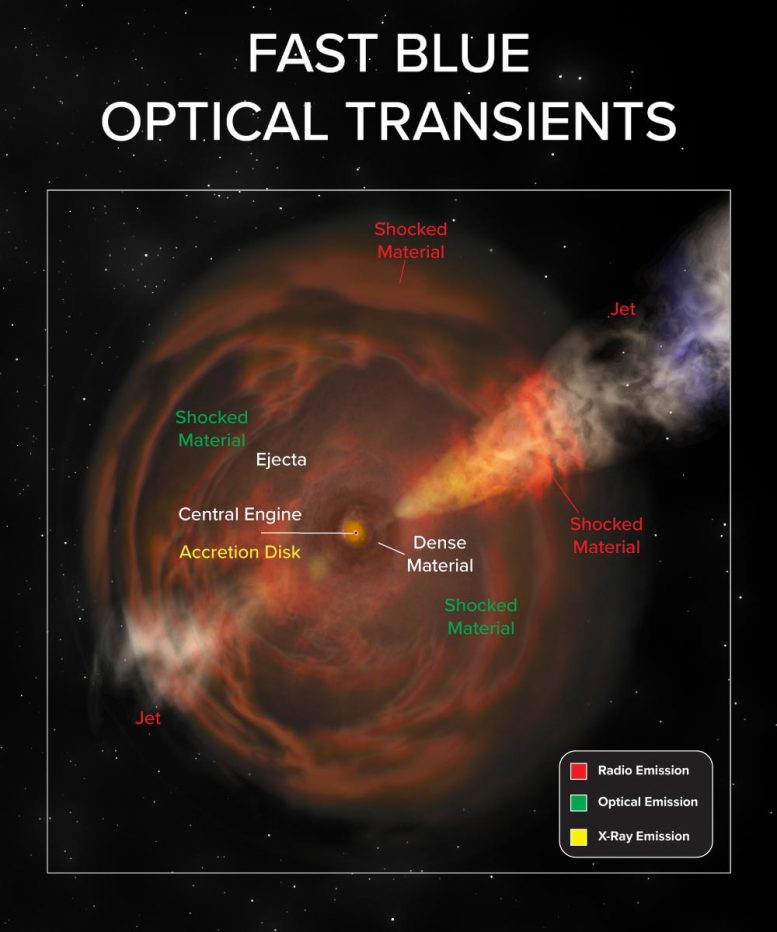 Fast Blue Optical Transients