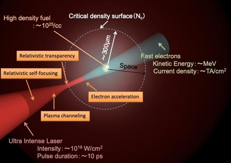 Fast Ignition Laser Fusion Schematic