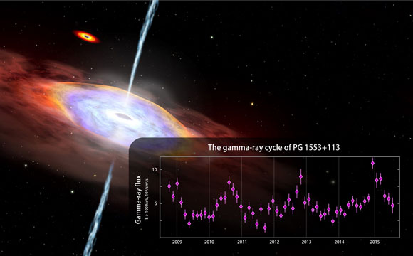 Fermi Finds Hints of Gamma-ray Cycle in an Active Galaxy PG 1553+113