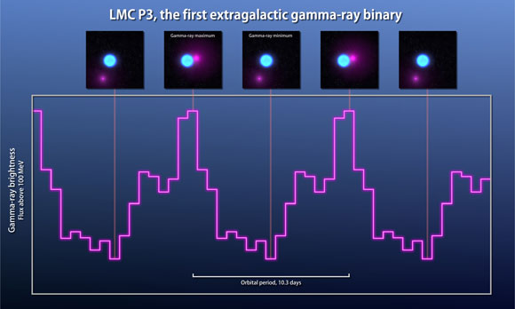 Fermi Finds Record-breaking Binary in Galaxy Next Door