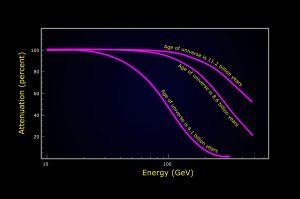 Fermi measured the amount of gamma-ray absorption in blazar spectra produced by ultraviolet and visible starlight
