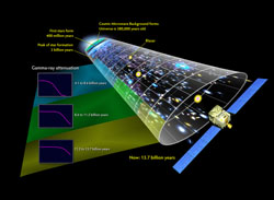Fermi measurements in perspective with other well-known features of cosmic history
