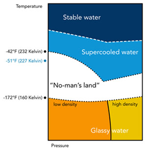 First Structural Observations of Liquid Water at Temperatures Down to Minus 51 Degrees Fahrenheit