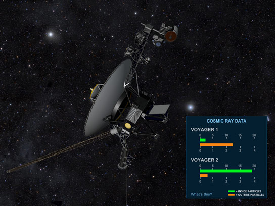 Fly Along with NASAs Voyager Spacecraft