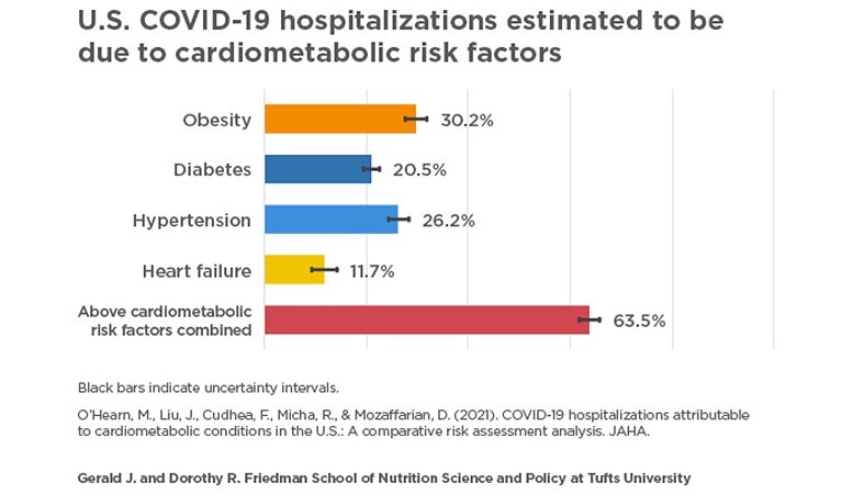 Two-Thirds of COVID-19 Hospitalizations Are Due to These Four Conditions