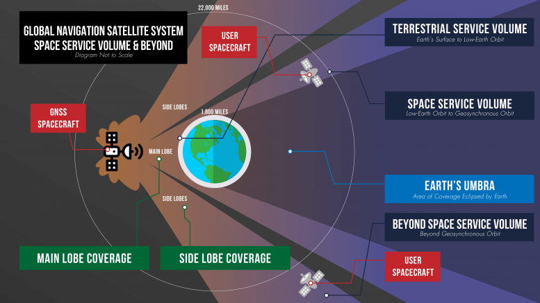 GNSS Coverage