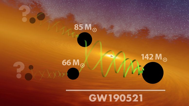 GW190521 Massive Black Hole Merger